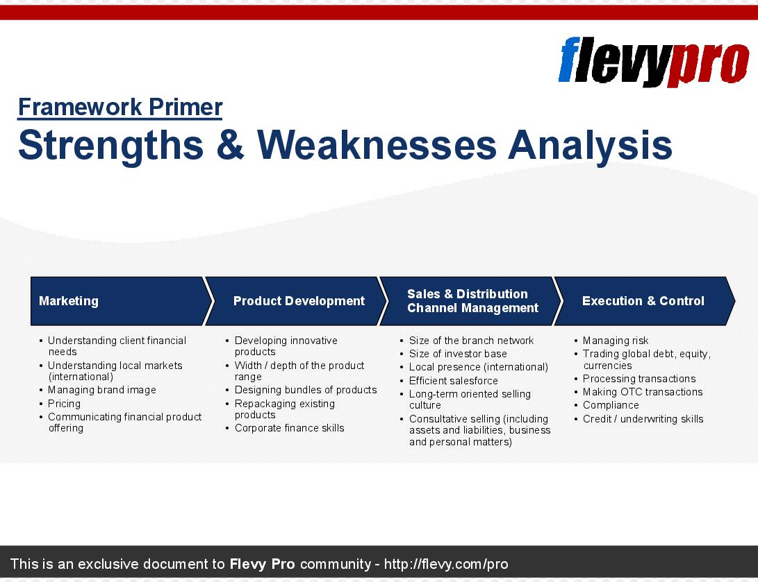 Powerpoint Präsentation - Stärken-Schwächen-Analyse (SWOT-Analyse)