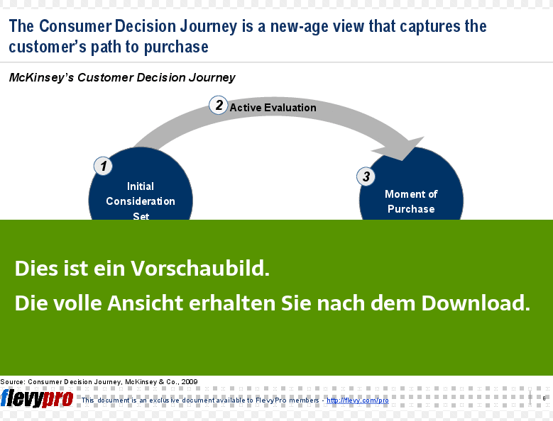 Einblick in McKinsey's Customer Decision Journey.