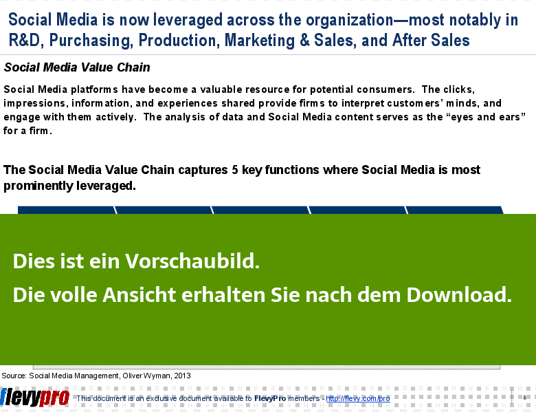 Einsicht in die Social Media Value Chain.