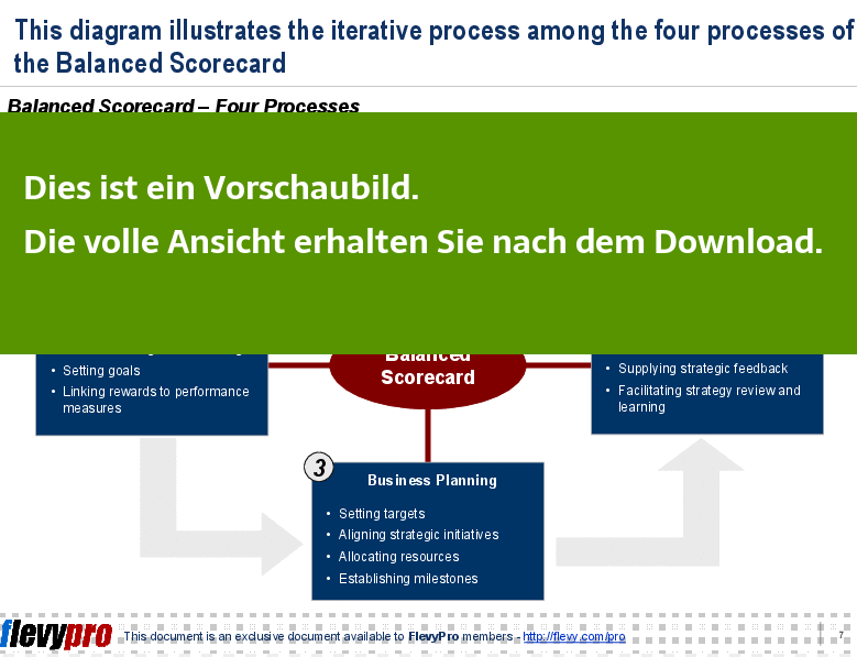 Powerpoint Präsentation - Strategy Map