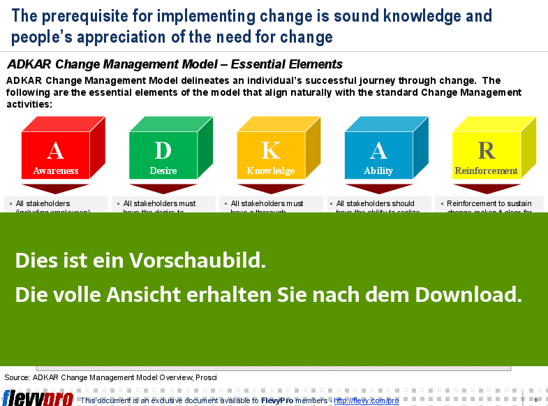 Powerpoint Präsentation - Change Management (ADKAR-Modell)