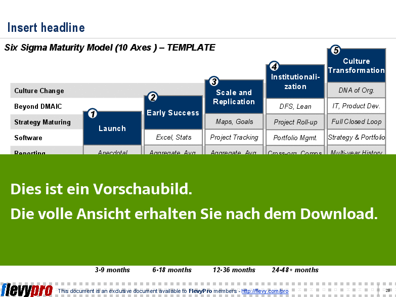 Einblick in eine Template-Folie zu Six Sigma Maturity Model.