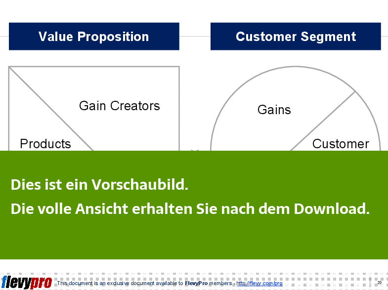 Powerpoint Präsentation - Business Model Canvas