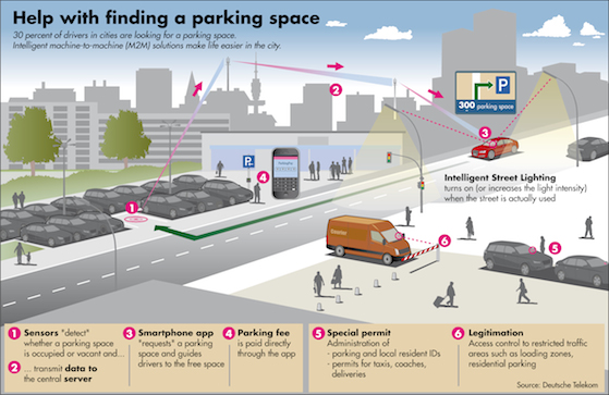 parkplatz-parking-sensors