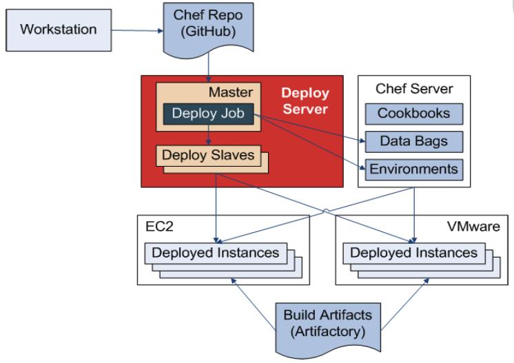 app-deploy-process