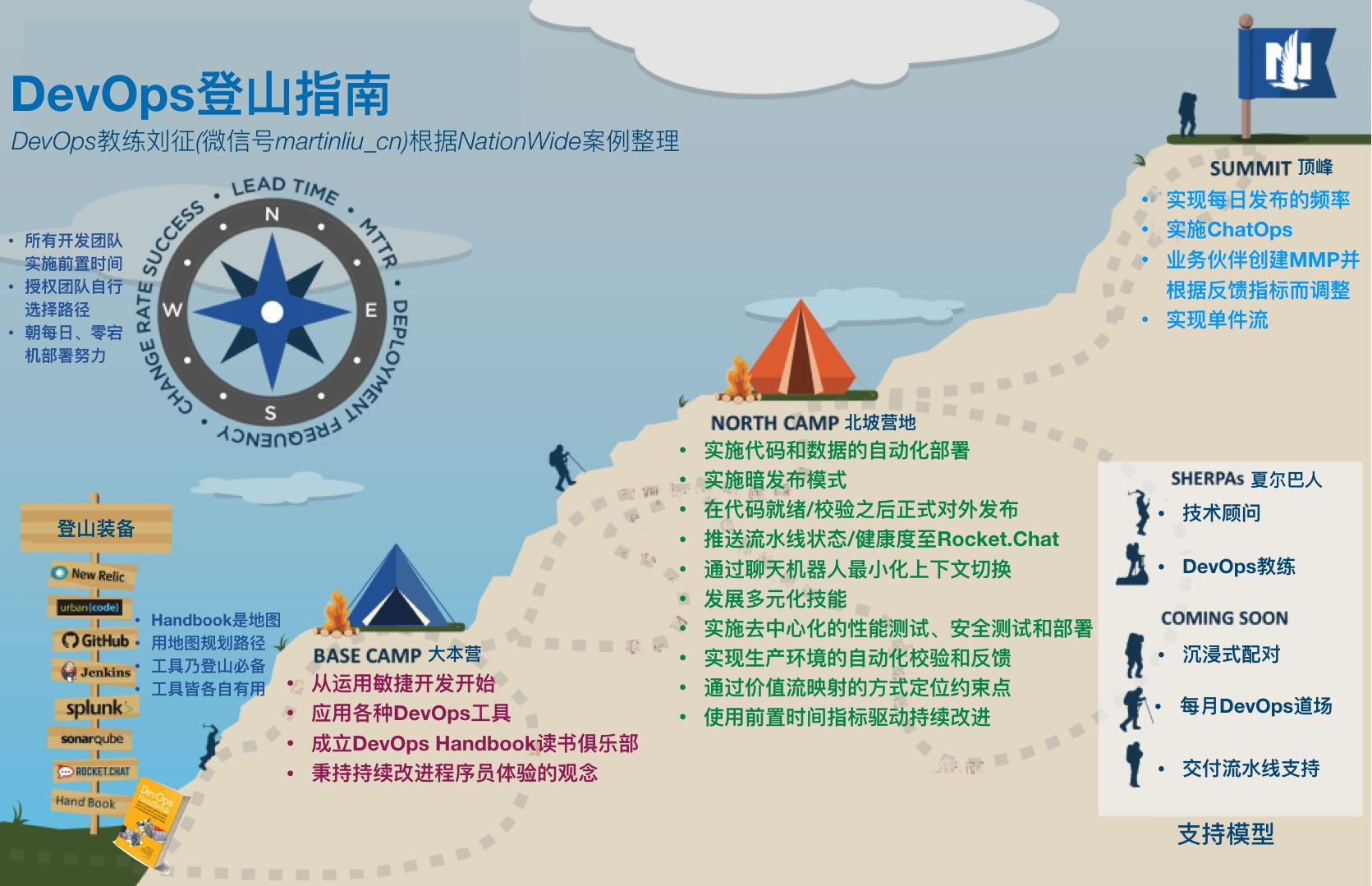 DevOps登山指南手册