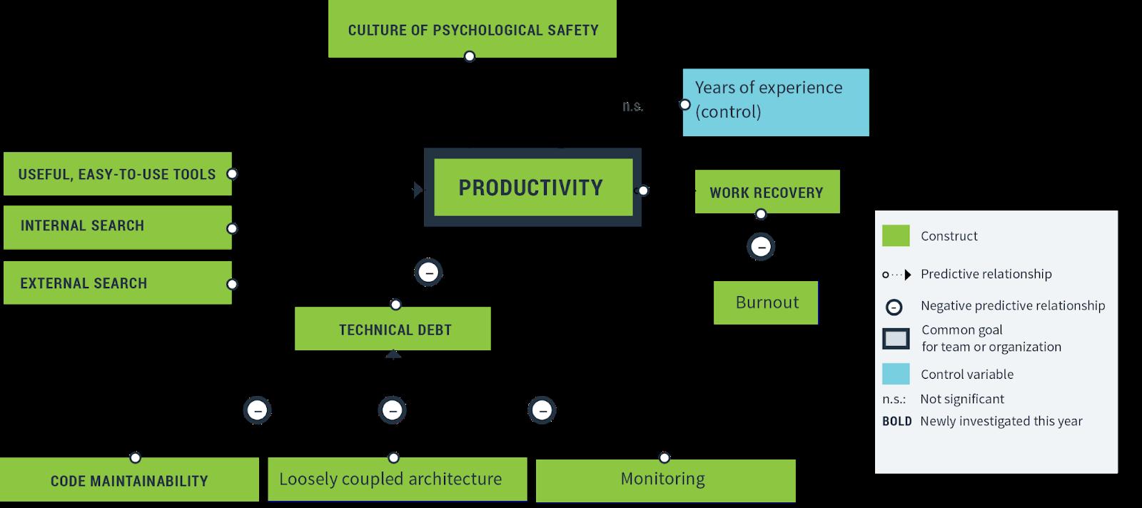 生产力研究模型