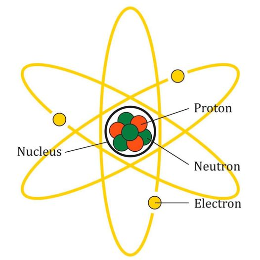 Electrons, Neutrons, and Protons