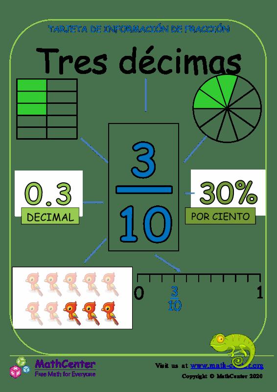 Presentando tres décimas