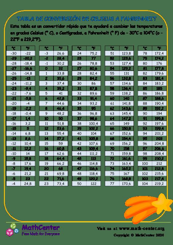 Tabla de conversión de grados Celsius a Fahrenheit 1