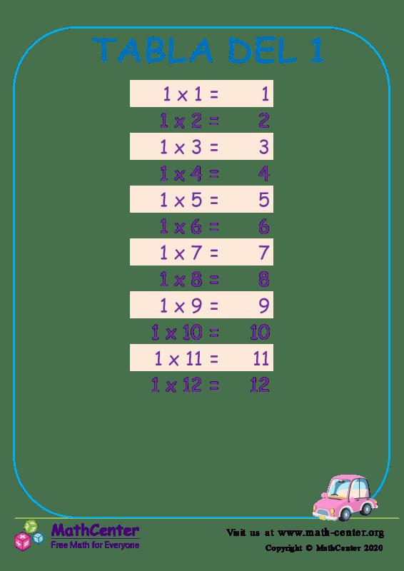 Tablas de multiplicar del 1 2