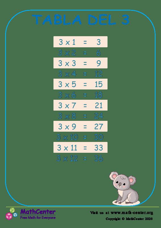 Tablas de multiplicar del 3 2