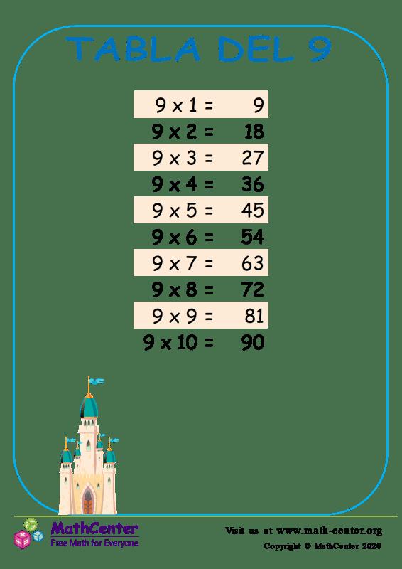 Tablas de multiplicar del 9 1