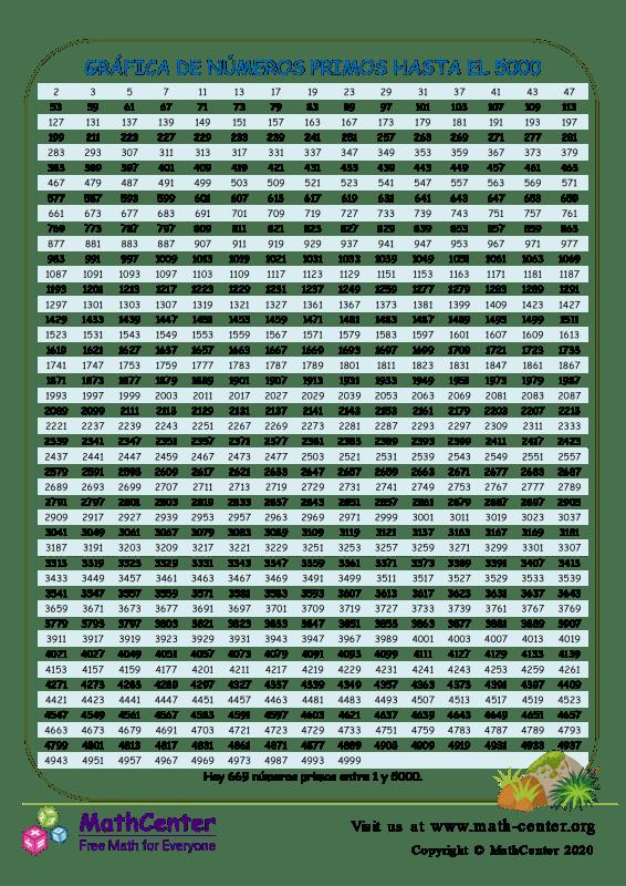 Gráfica De Números Primos Hasta El 5000