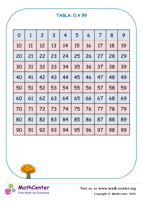 0 al 99 Tabla N° 1