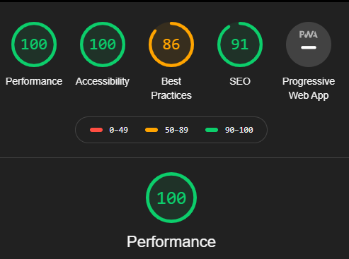 The Google Lighthouse performance of my new blog. The scores for performance and accessibilty show modest improvement over the old blog