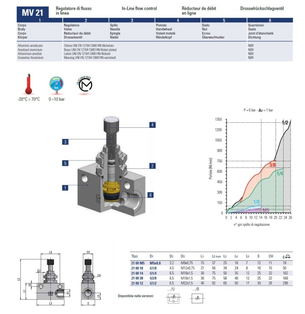 Spec Box Type Inline FCV MV21-B Max Machine Tools Metal Pneumatic Fittings
