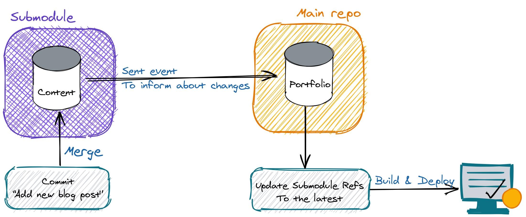 Workflow design for deployment