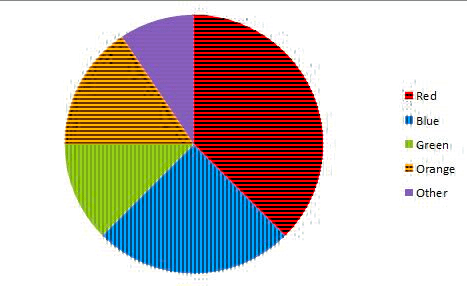 Pie chart in color-blind mode for deuteranopia users