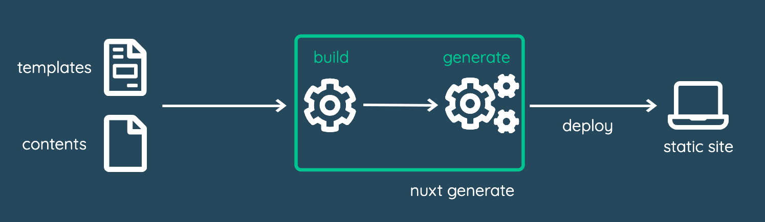 Nuxt build process with generate