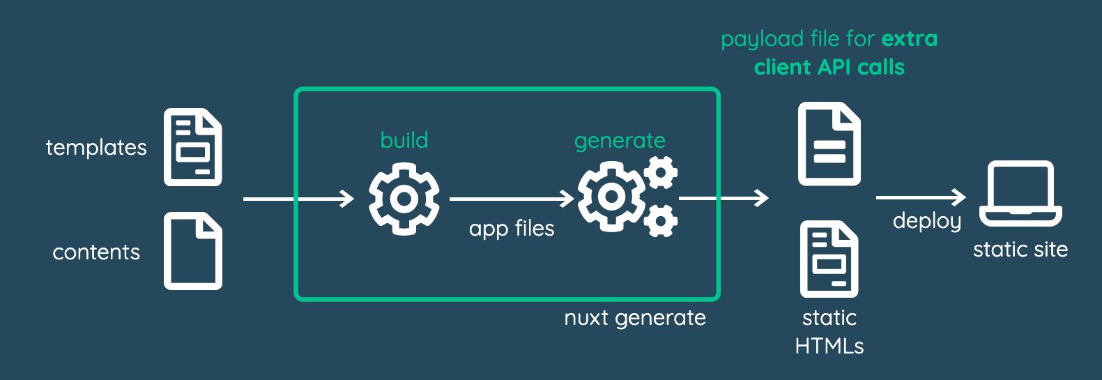 Build process breakdown