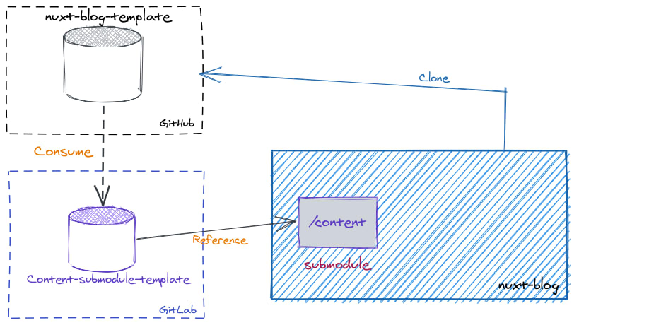 Using submodule diagram