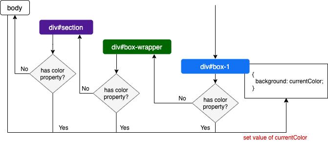 https://res.cloudinary.com/mayashavin/image/upload/v1595331541/inheritance_color_diagram.png