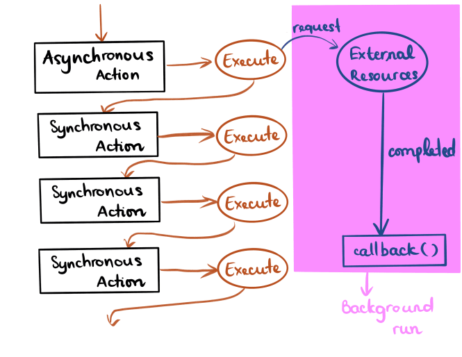 An example of how Asynchronous action executes in the same queues with other operations