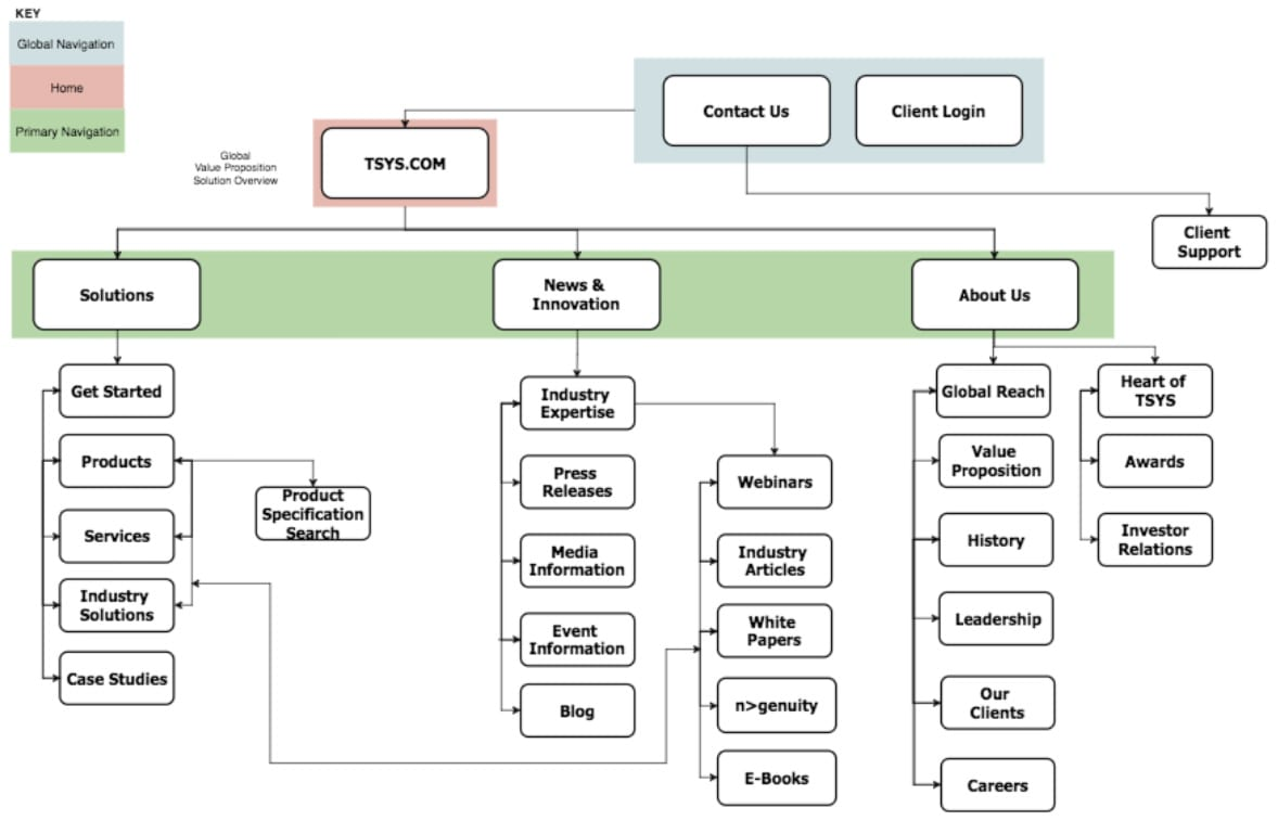 TSYS Website IA Diagram