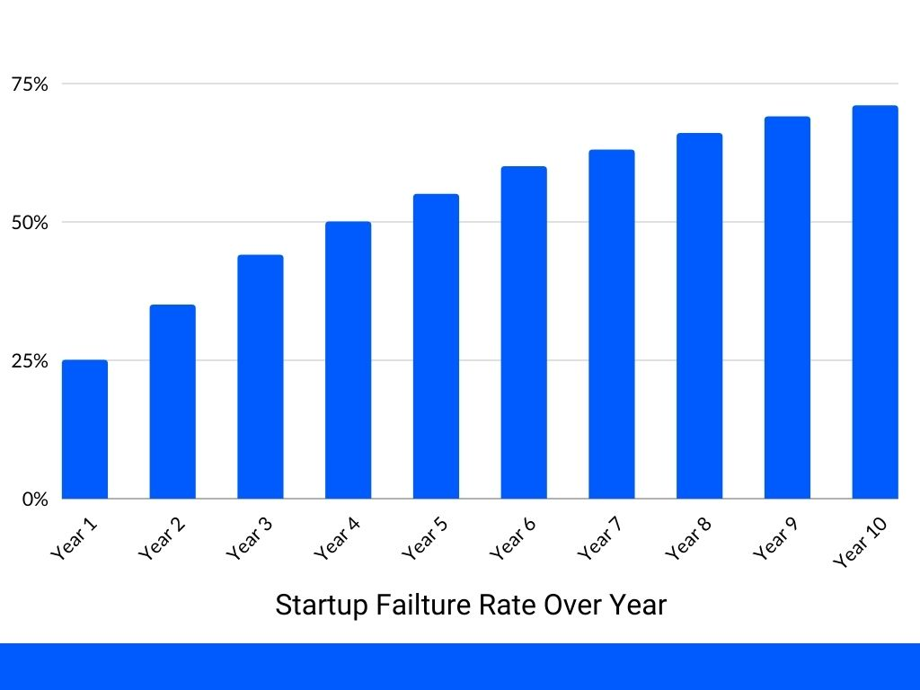 Business failture rate over years