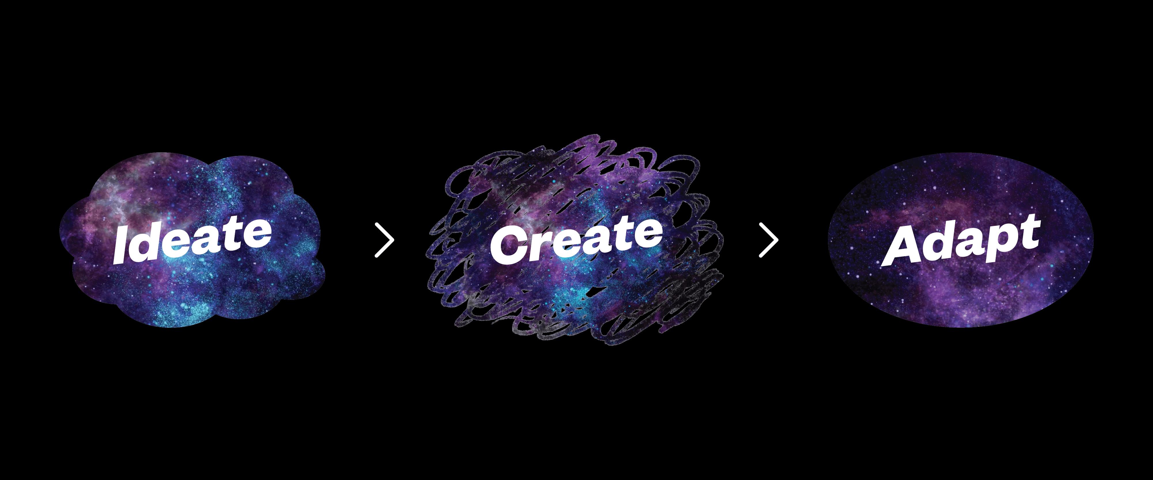 Ideate, Create, Adapt