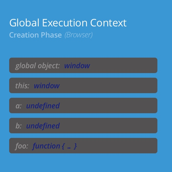 Global Execution Context Creation