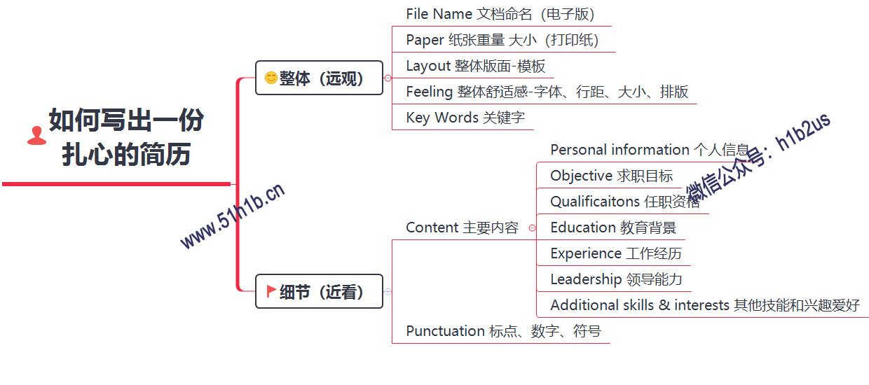 【申请H1B系列干货】之四︱如何写出一份扎心的简历