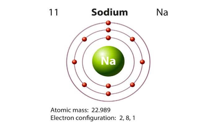Characteristics of sodium and its reactions with different characteristics of sodium and its reactions with different substances urtaz Image collections