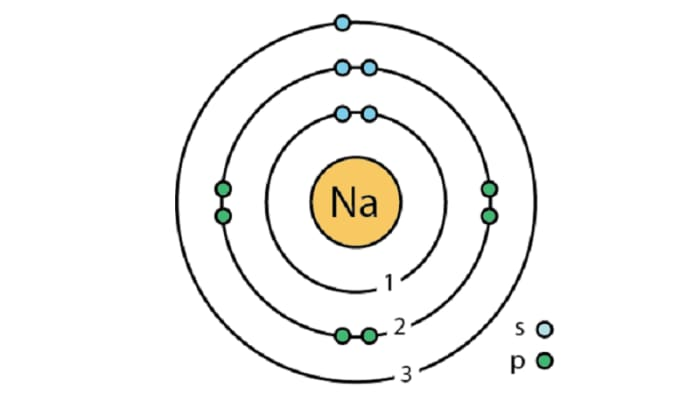 Characteristics and properties of sodium - MEL Chemistry