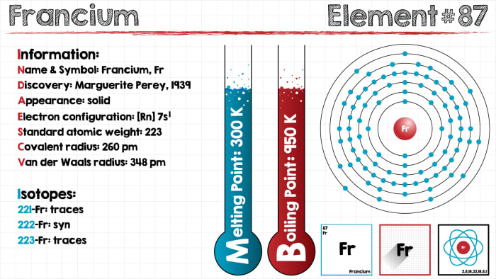 The Chemical Element Of Francium Structural Features And Chemical