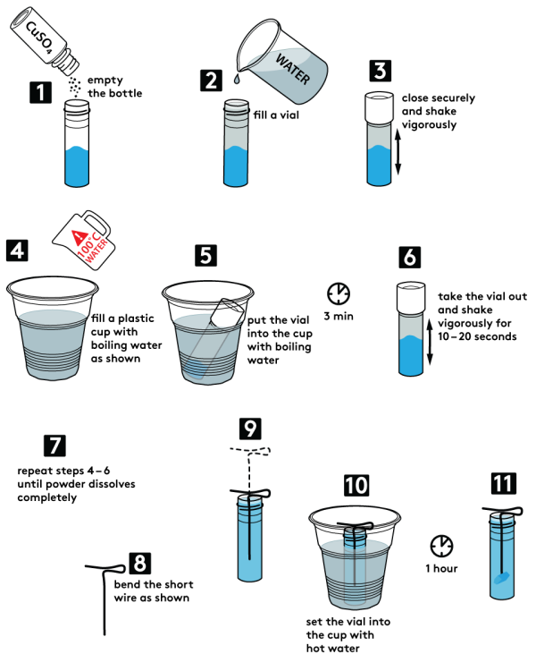copper sulphate experiment Copper sulfate is an ionic compound composed of copper, sulfur, and oxygen it is a widely used, very versatile molecule the fiber industry uses it for creating synthetic fibers.