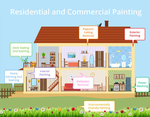 Greenville Area Residential Painting Franchise