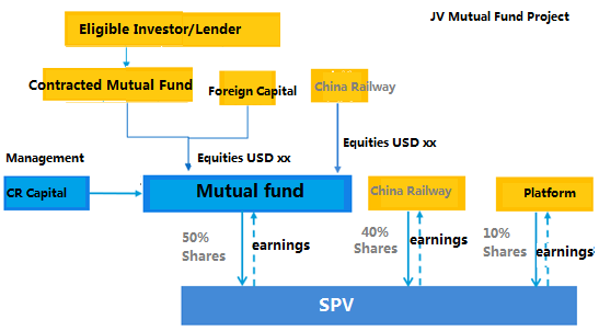 Looking for Contracted Mutual Fund for JV