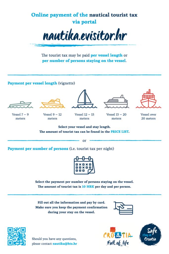 Boat registration and tourism fee - Croatia Info