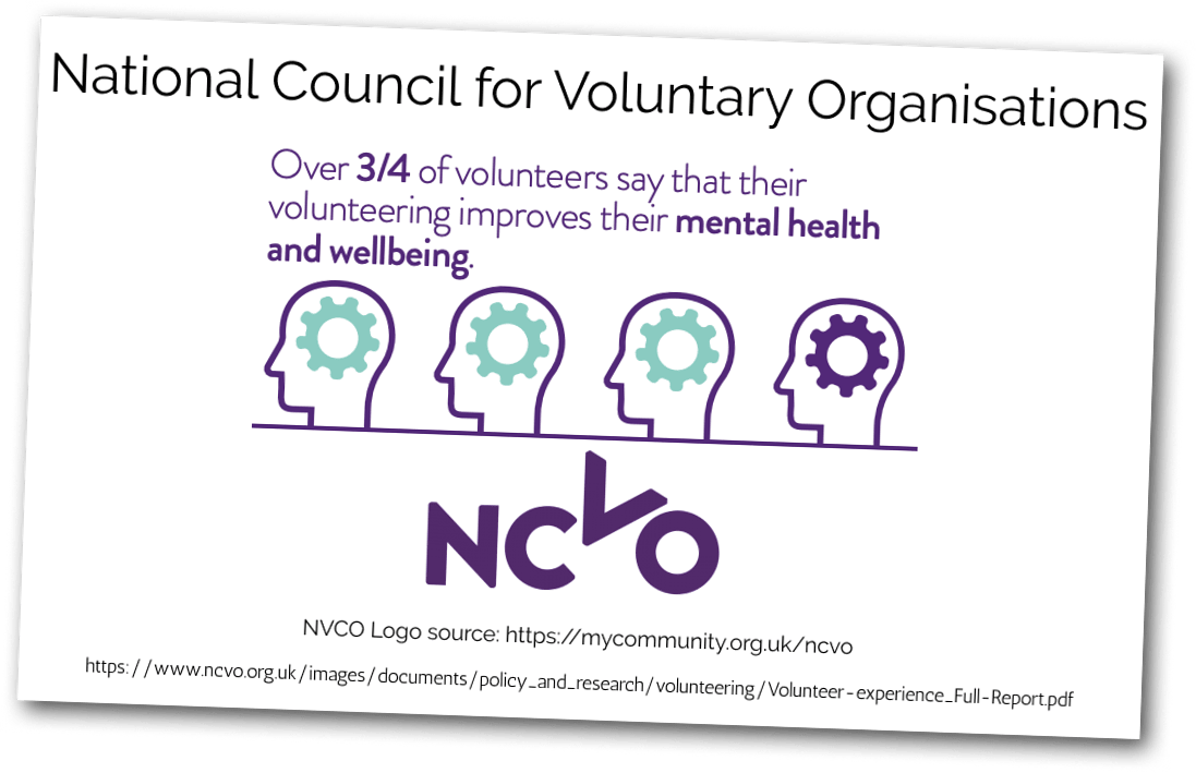 Over 3 quarters of volunteers say that their volunteering improves their mental health and wellbeing. From NVCO research