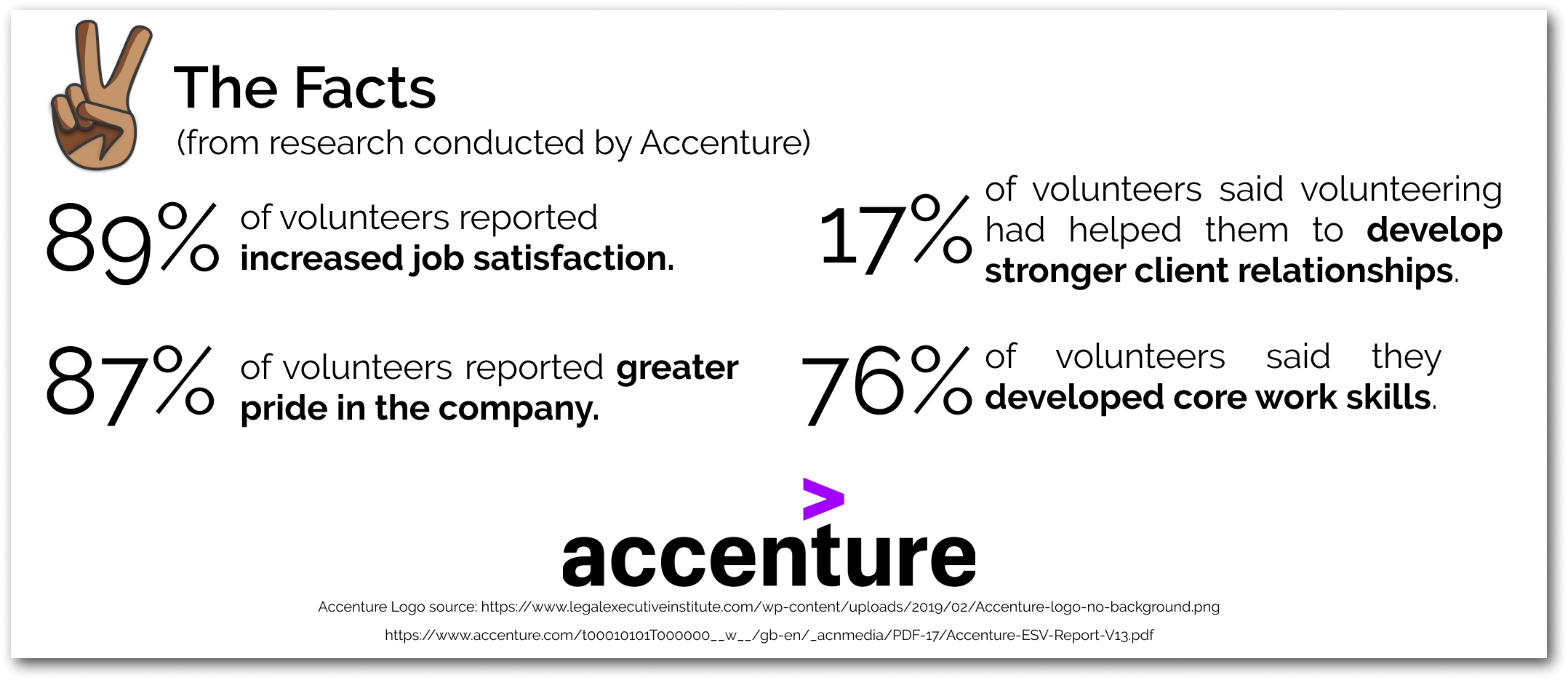Facts from research conducted by Accenture