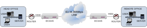 HSSI routers connected together via an E3 34Mbps G.703 leased line using DC3445 units