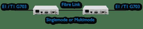 FC1200 E1/T1 singlemode fibre converter