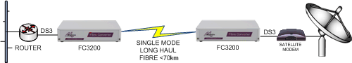 FC3200: DS3 Router to sateliite modem extension over long haul singlemode fibre