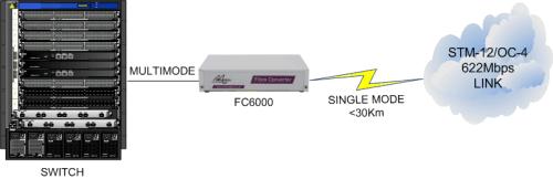 FC6X00: 622Mbps Multimode to Singlemode Fibre Converter