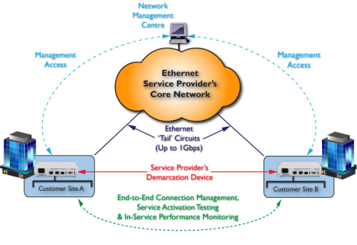 FCM9003 Ethernet Access Device: End-to-End Management and Monitoring
