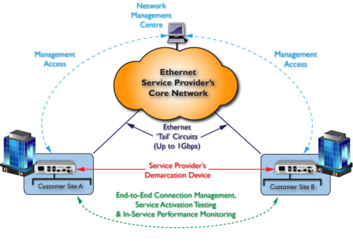 MetroCONNECT FCM End-to-End Management and Monitoring