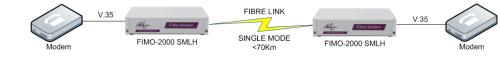 FIMO-2000: V35 modem over fibre to V35 modem