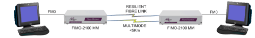 FIMO-2100: Extending FM0 over Resilient Multimode Fibre